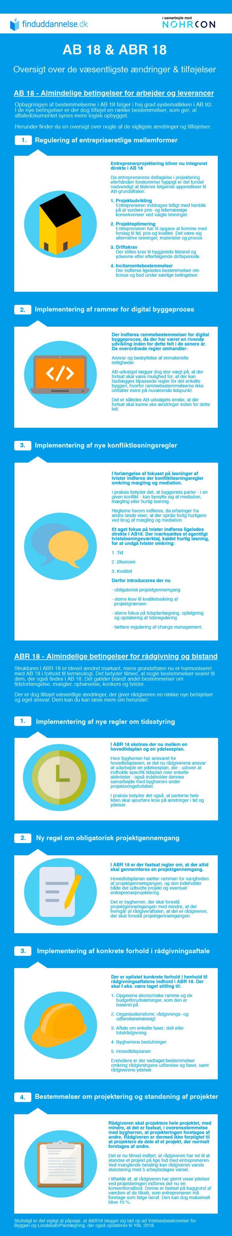 Forstå byggeriets nye aftaledokument AB 18 og ABR 18